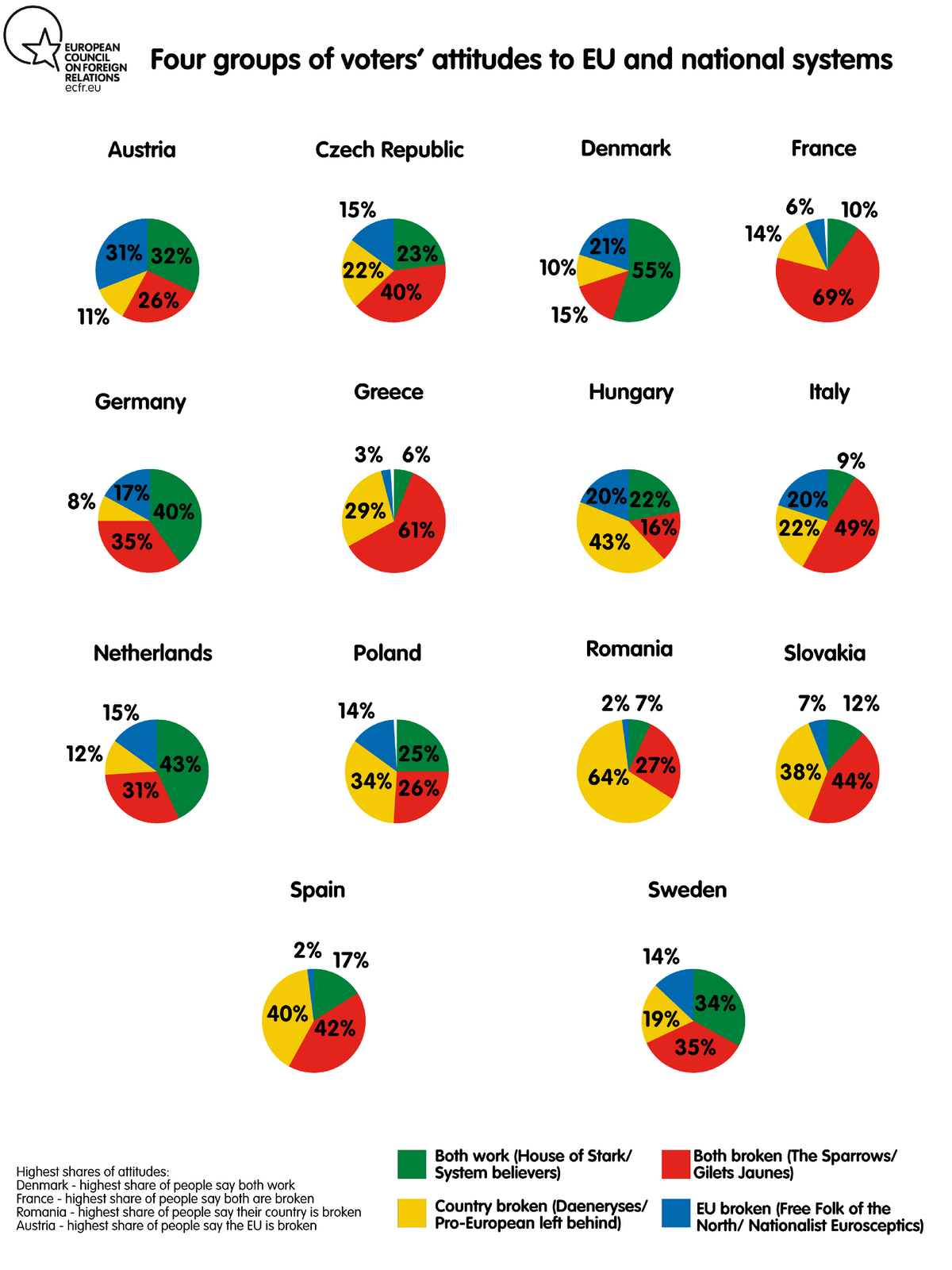 Four groups of voters' attitude to EU and national system