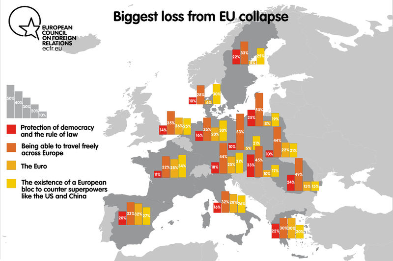 Biggest loss from EU collapse