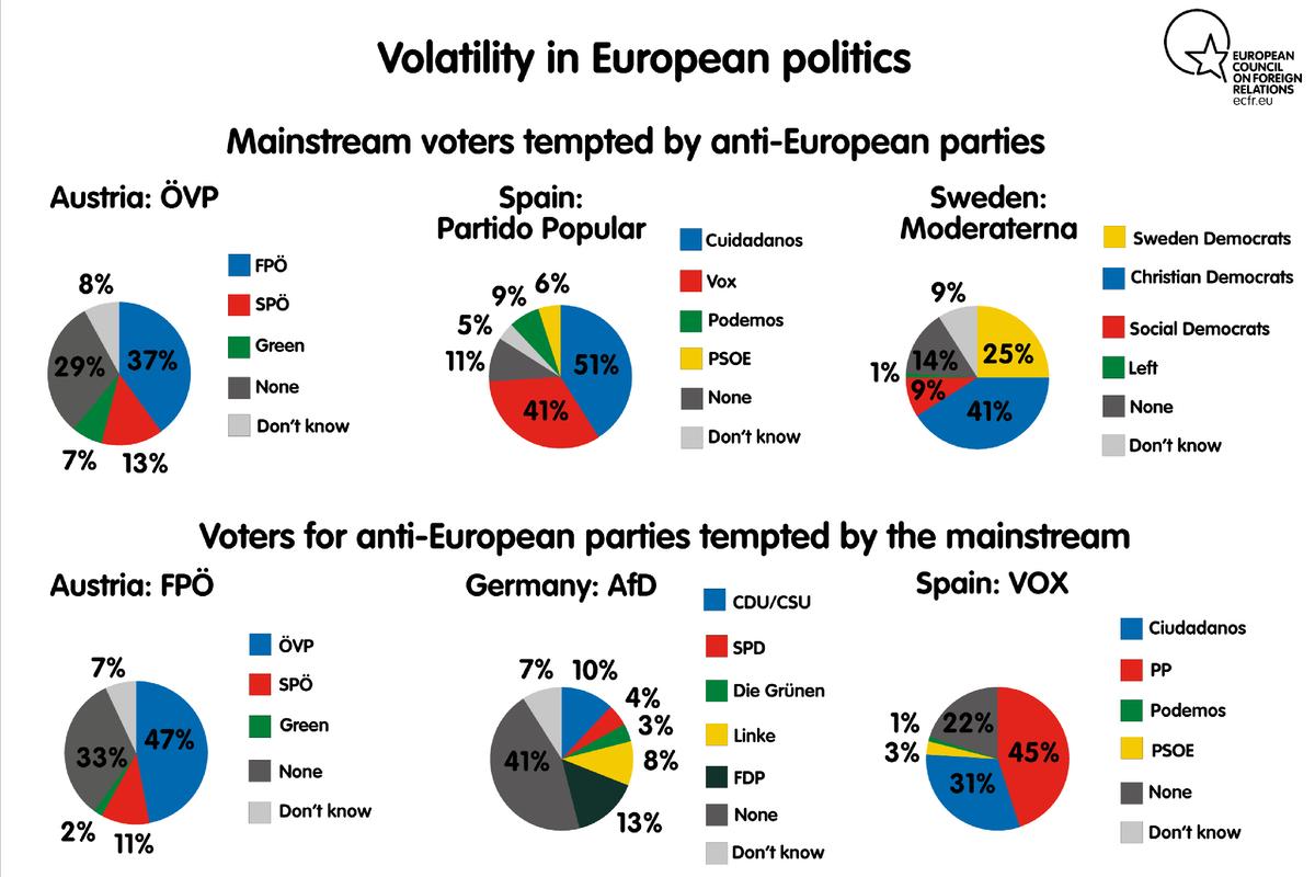 Volatility of European politics