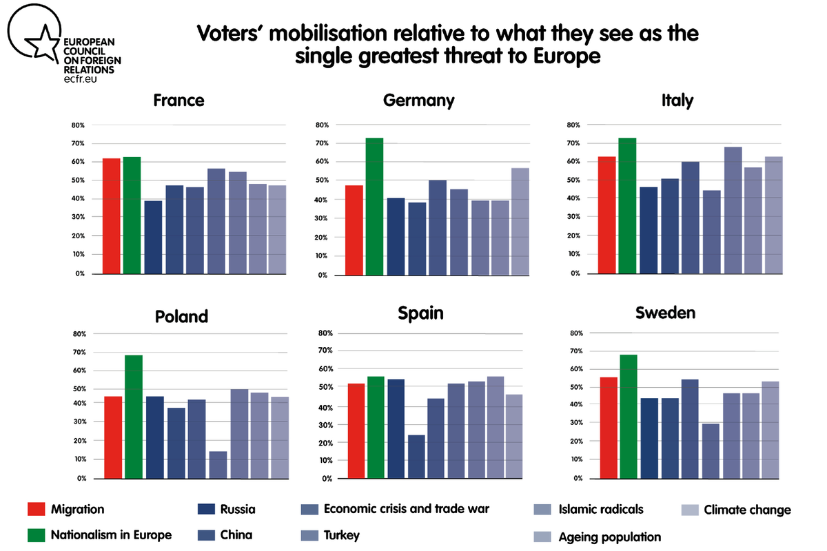 Voter mobilisation depending on what they see as the single greatest threat for Europe