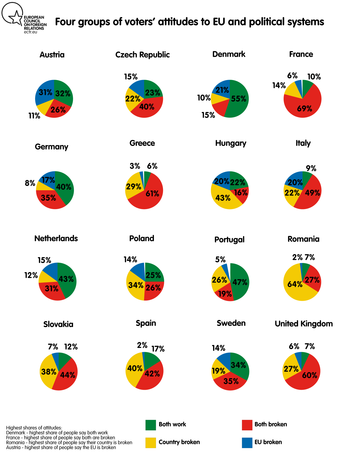 Chart: Four groups of voters' attitudes to EU and political systems