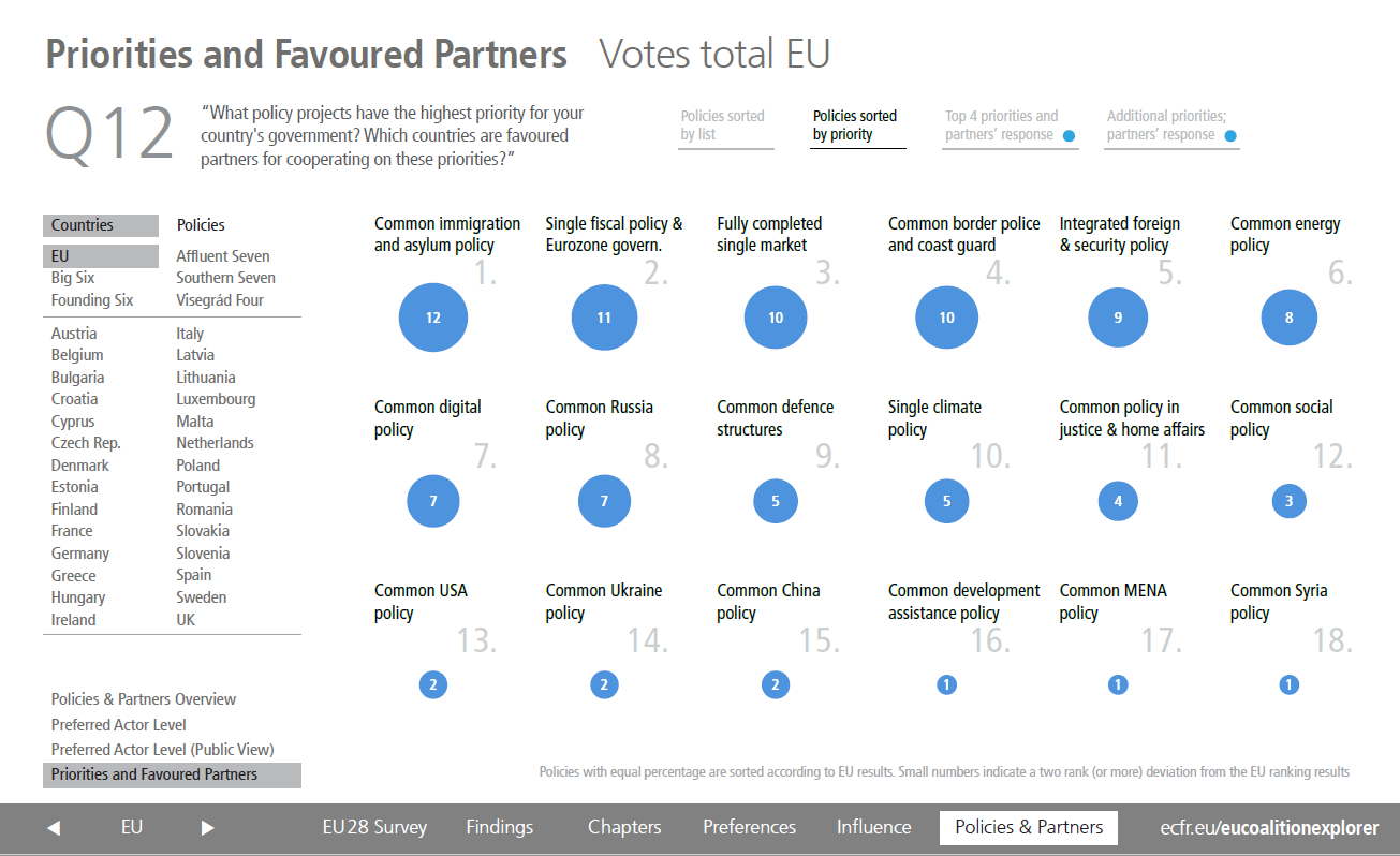 EU coaltion explorer: priorities and partners