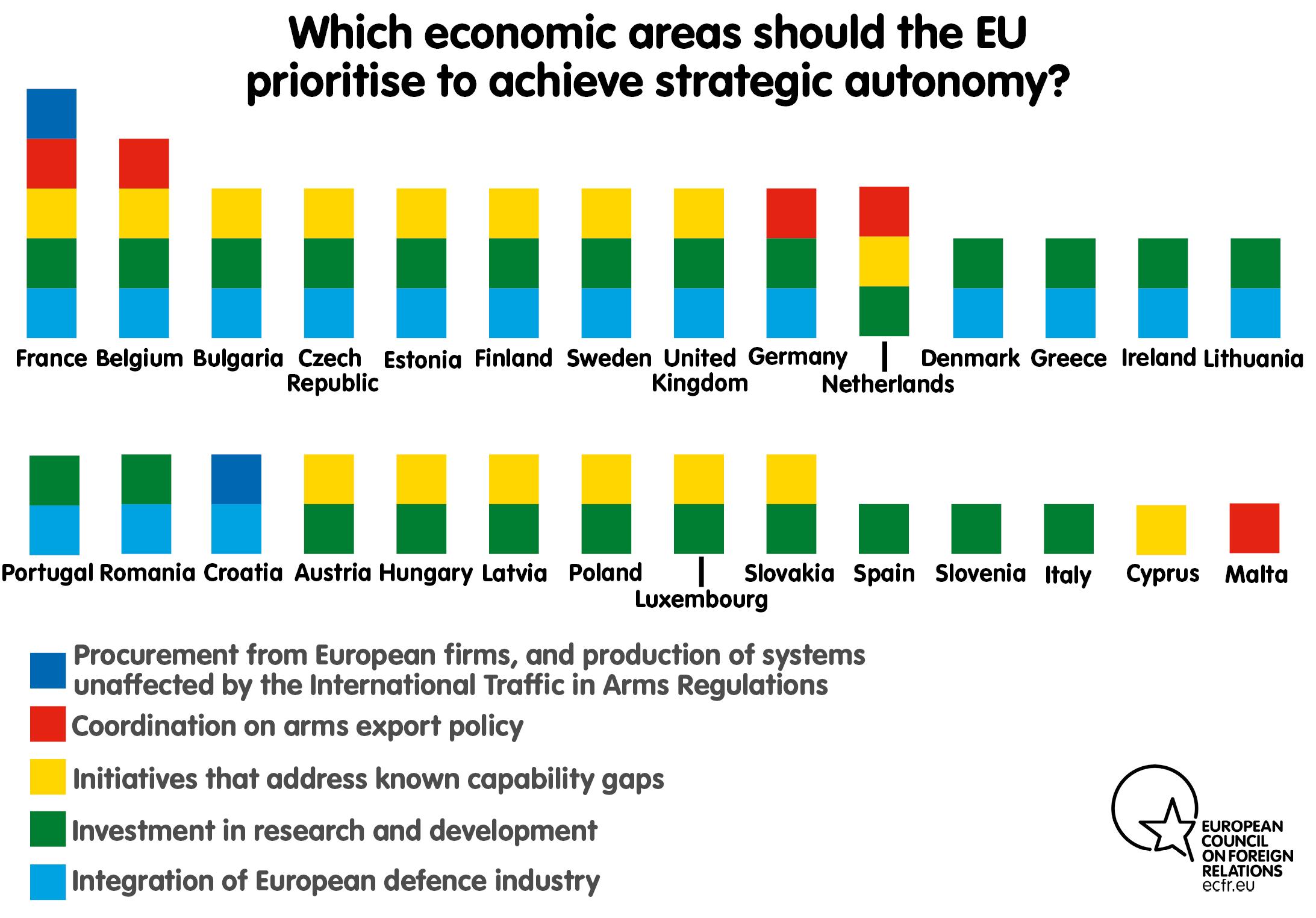 Which economic areas should the EU prioritise to achieve strategic autonomy