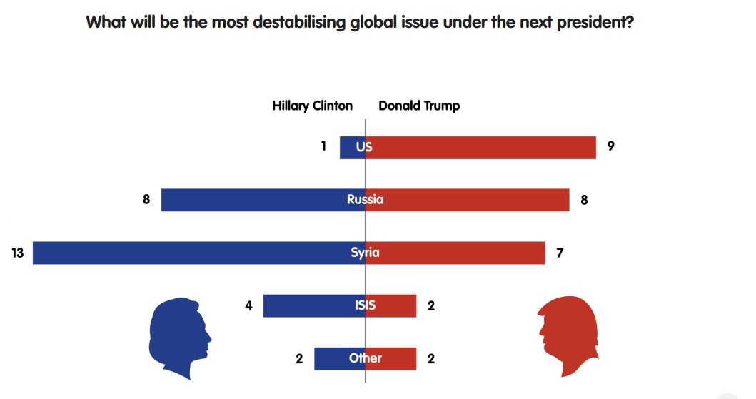 What will be the most destabilising global issue under the next president?