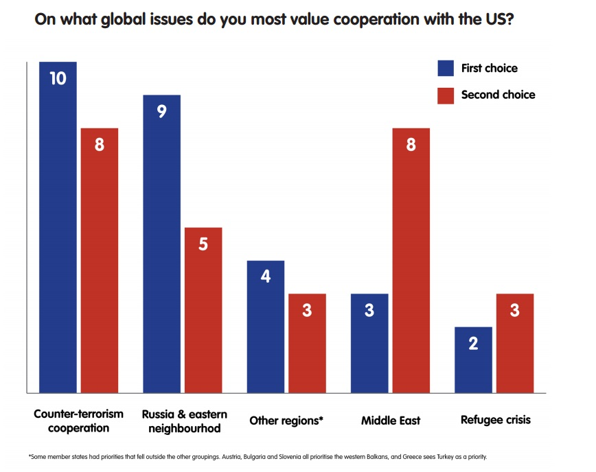 On what global issues do you most value cooperation with the US?