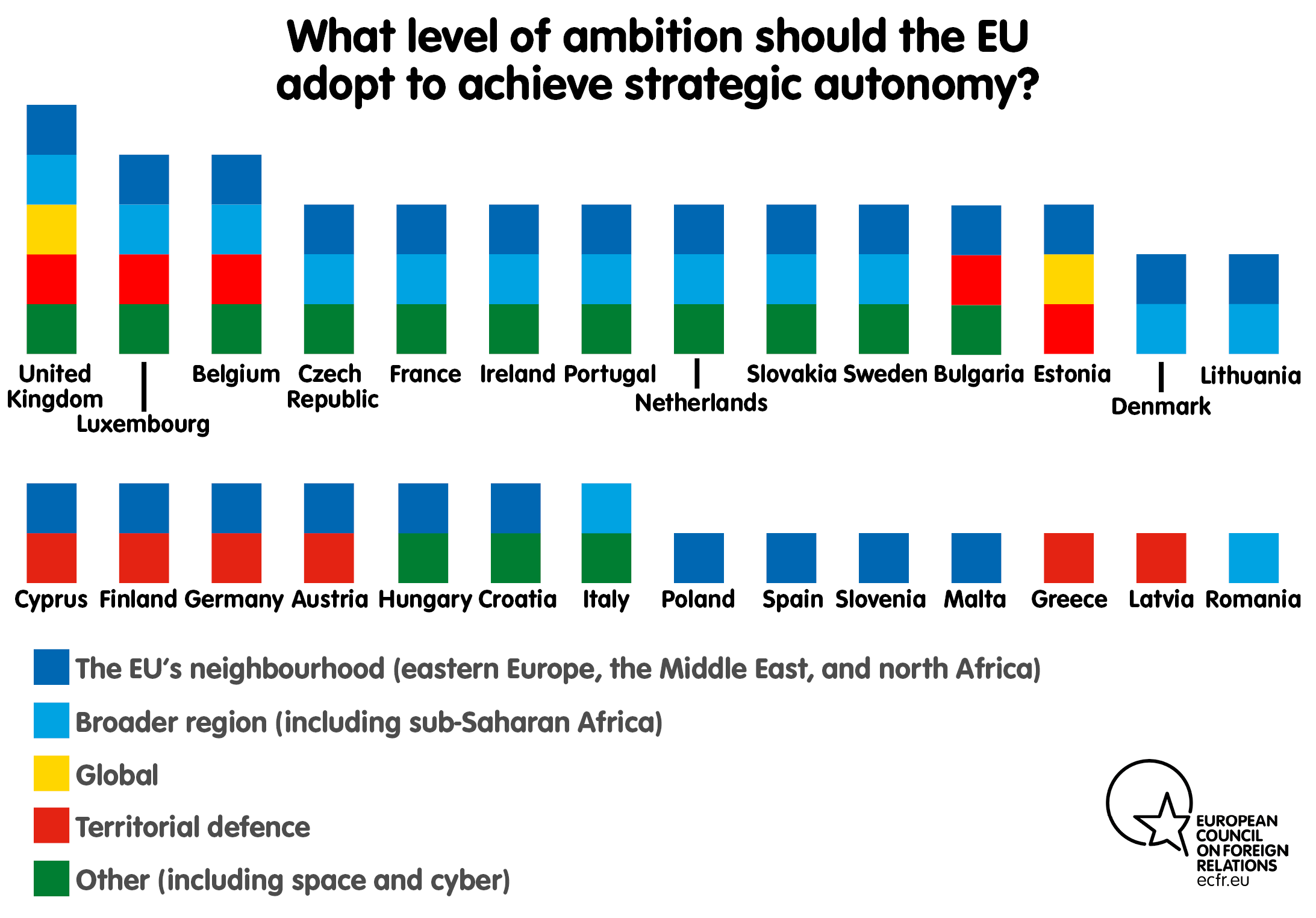 What level of ambition should the EU adopt to achieve strategic autonomy