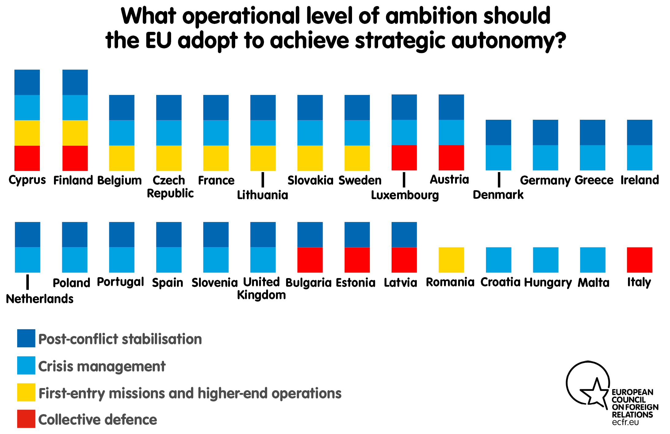 What operational level of ambition should the EU adopt to achieve strategic autonomy