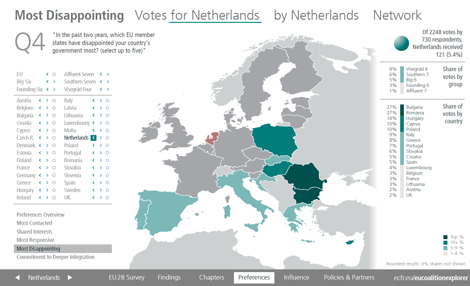 Most disappointing votes for Netherlands