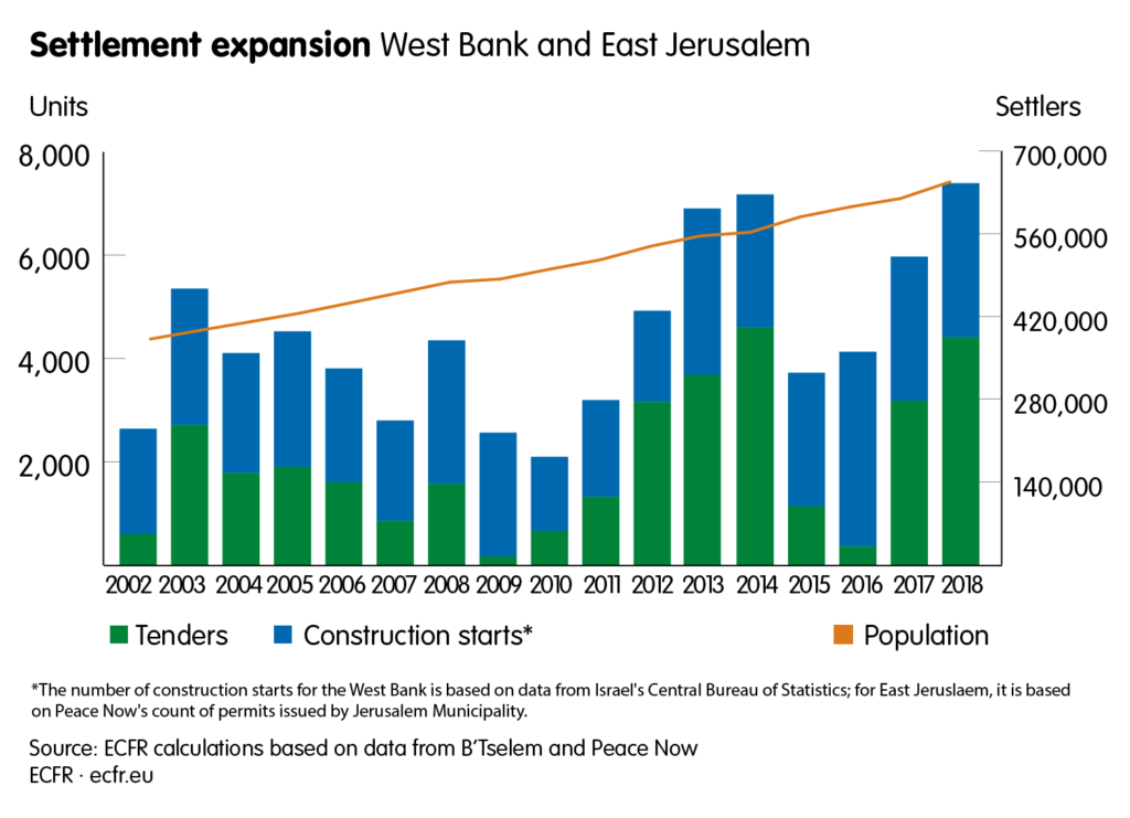 The graphic shows settlements expanded in the West Bank and East Jerusalem from 2002 to 2018. With a growing population also tenders and construction starts grew over the years.