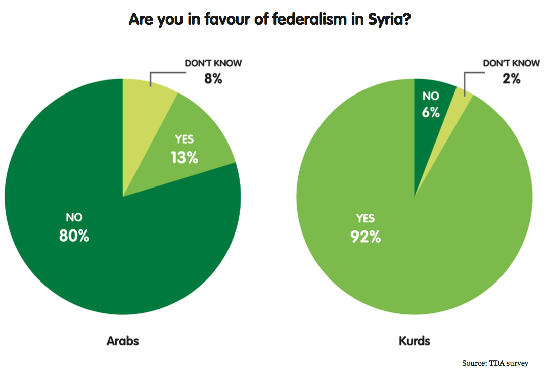 Are you in favour of federalism in Syria? - graph