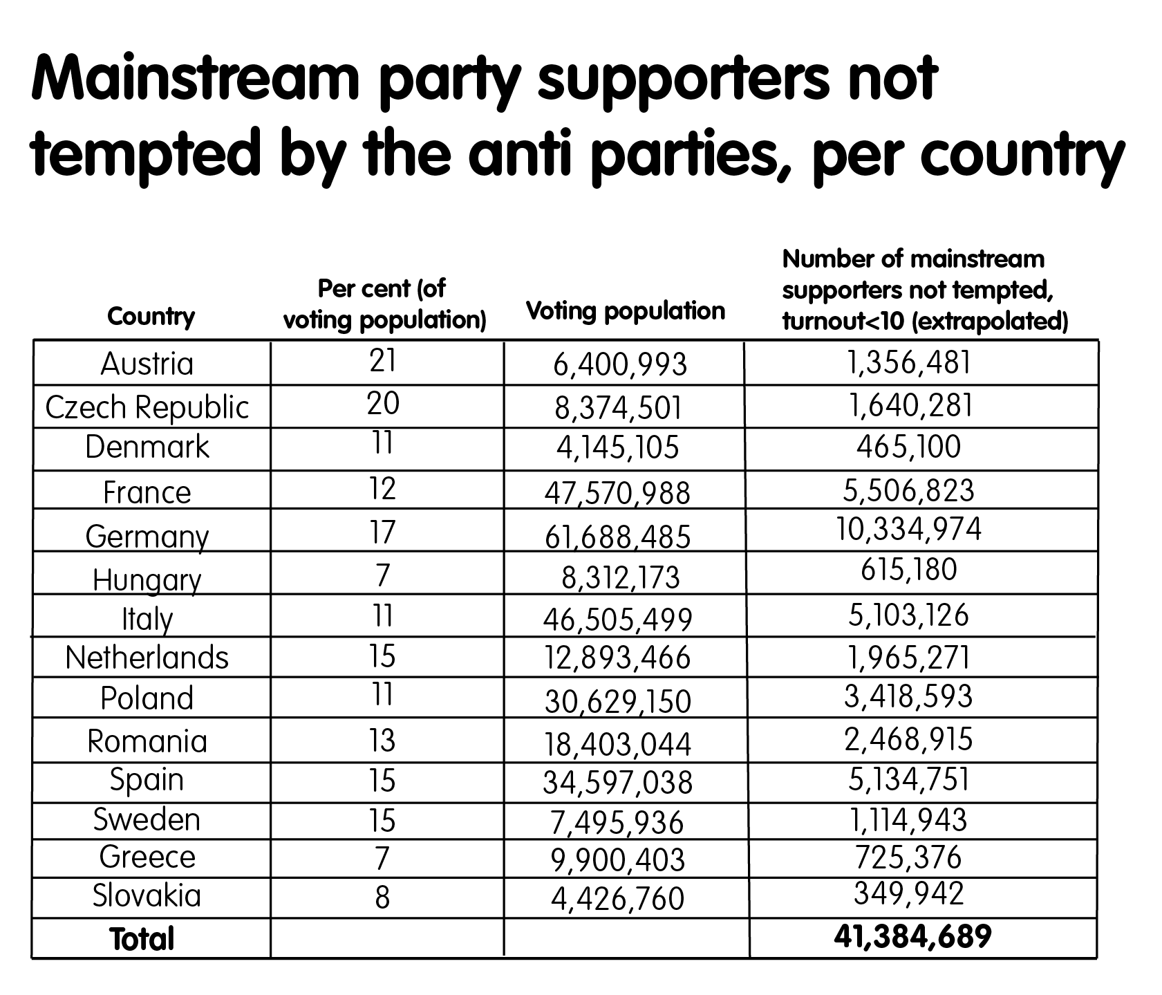 Mainstream party supporters not tempted by the anti parties, per country