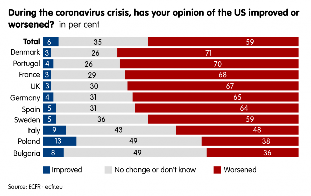Chart: Trust in the US