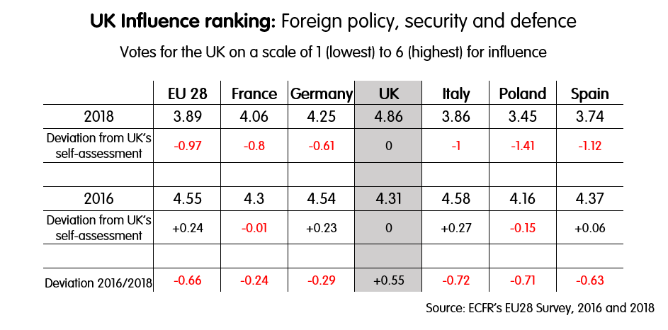 EU 28 Survey: UK Influence ranking