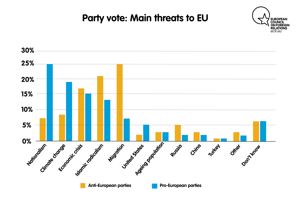 Party vote: main threats to EU