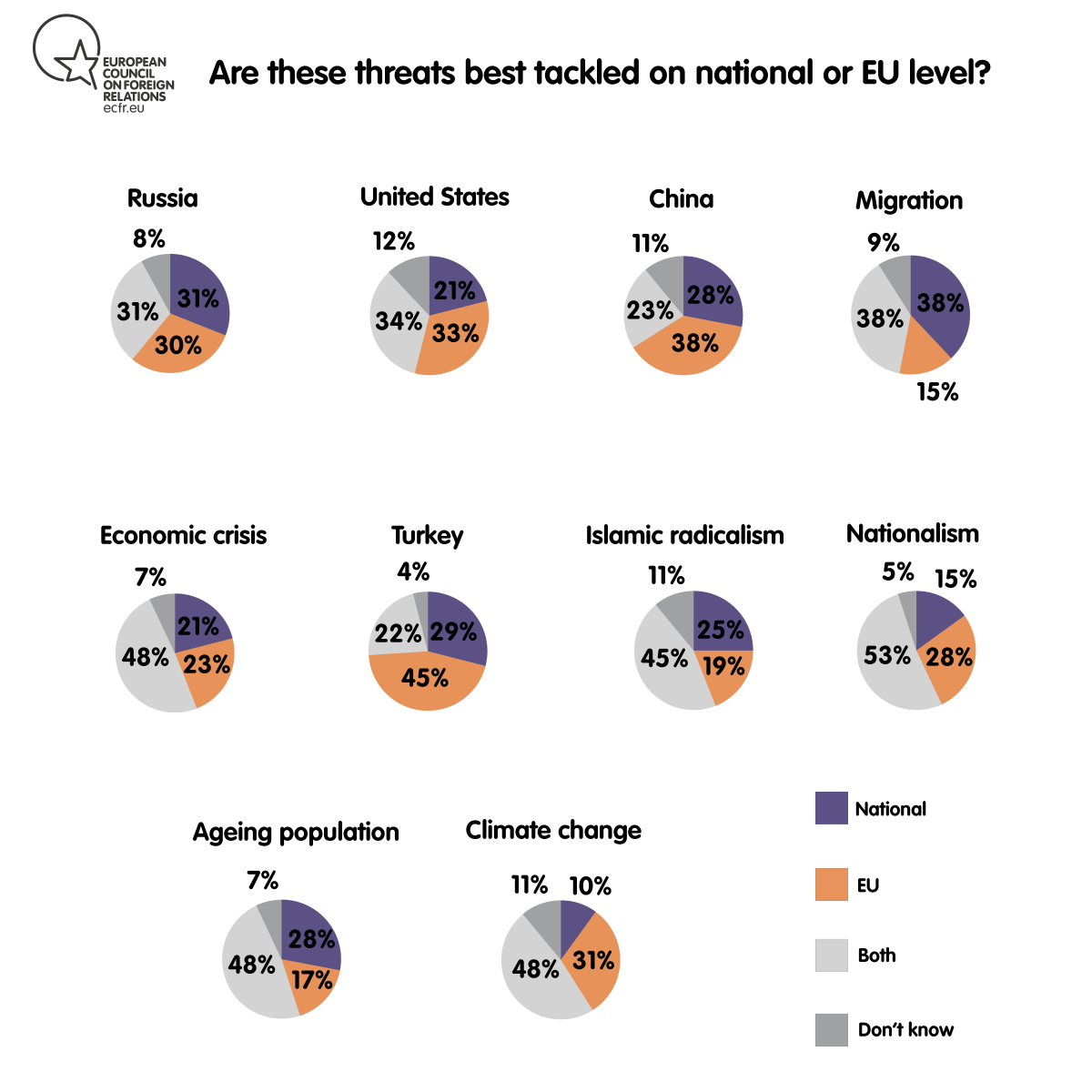 Are these threats best tackled on national or EU level?