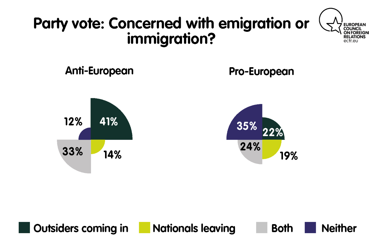 Party vote: concerned with emigration or immigration?