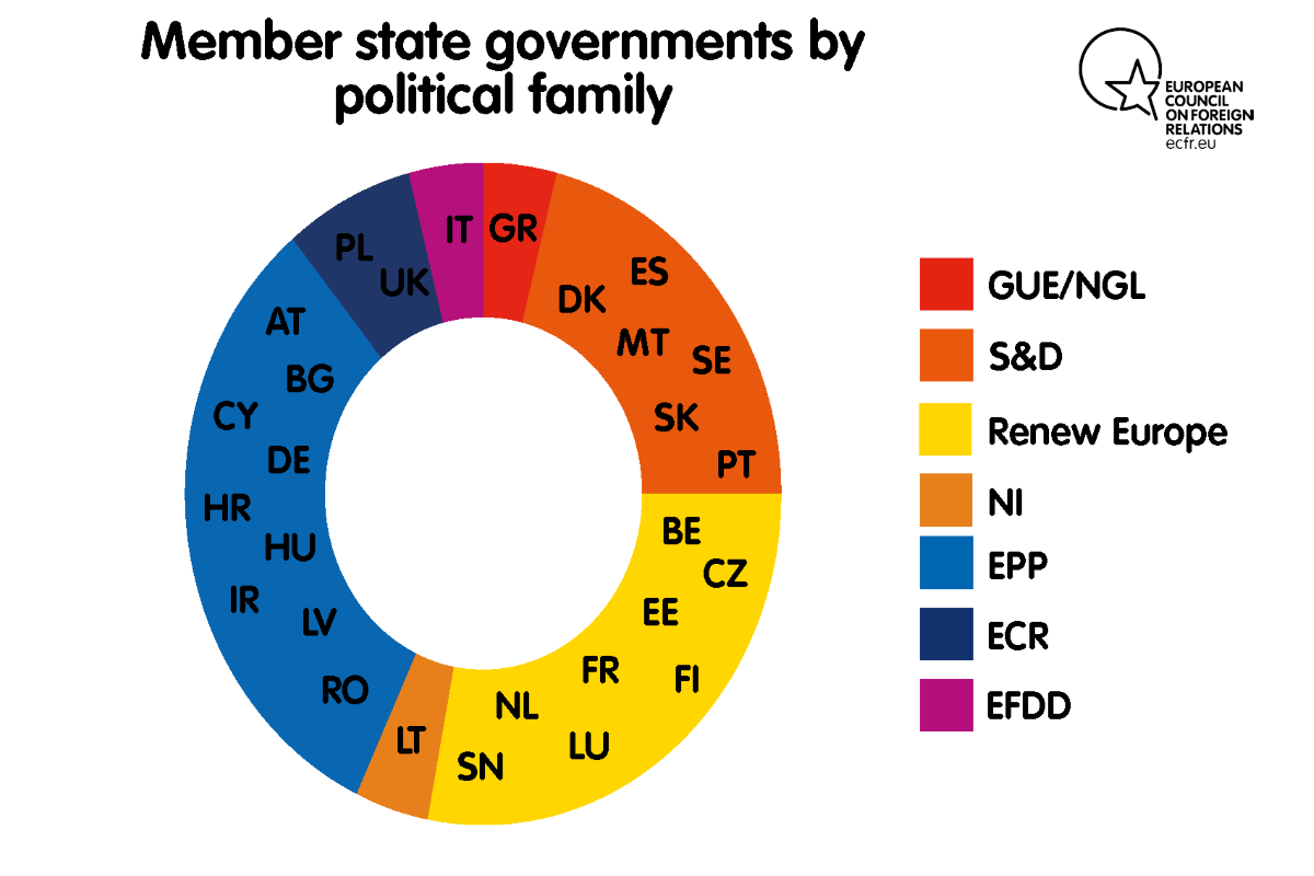 Member state governments by political family