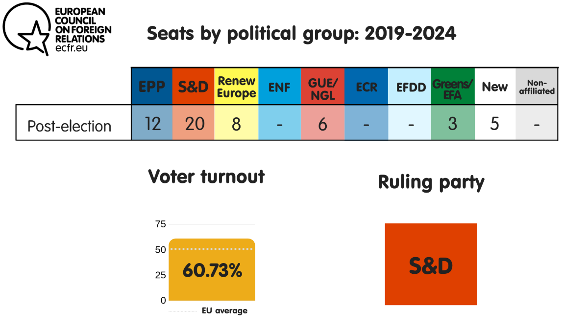 Seats by political group, voter turnout and ruling party in Spain