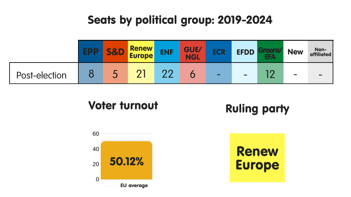 Seats by political group, voter turnout and ruling party in France