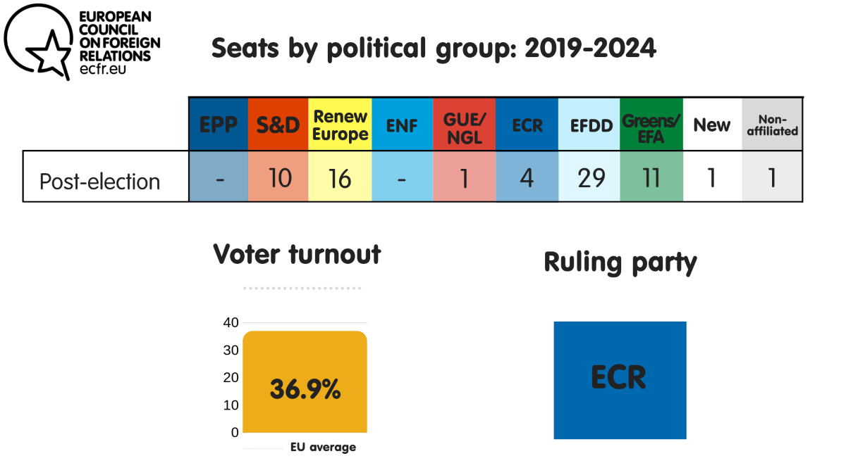 Seats by political group, voter turnout and ruling party in the UK