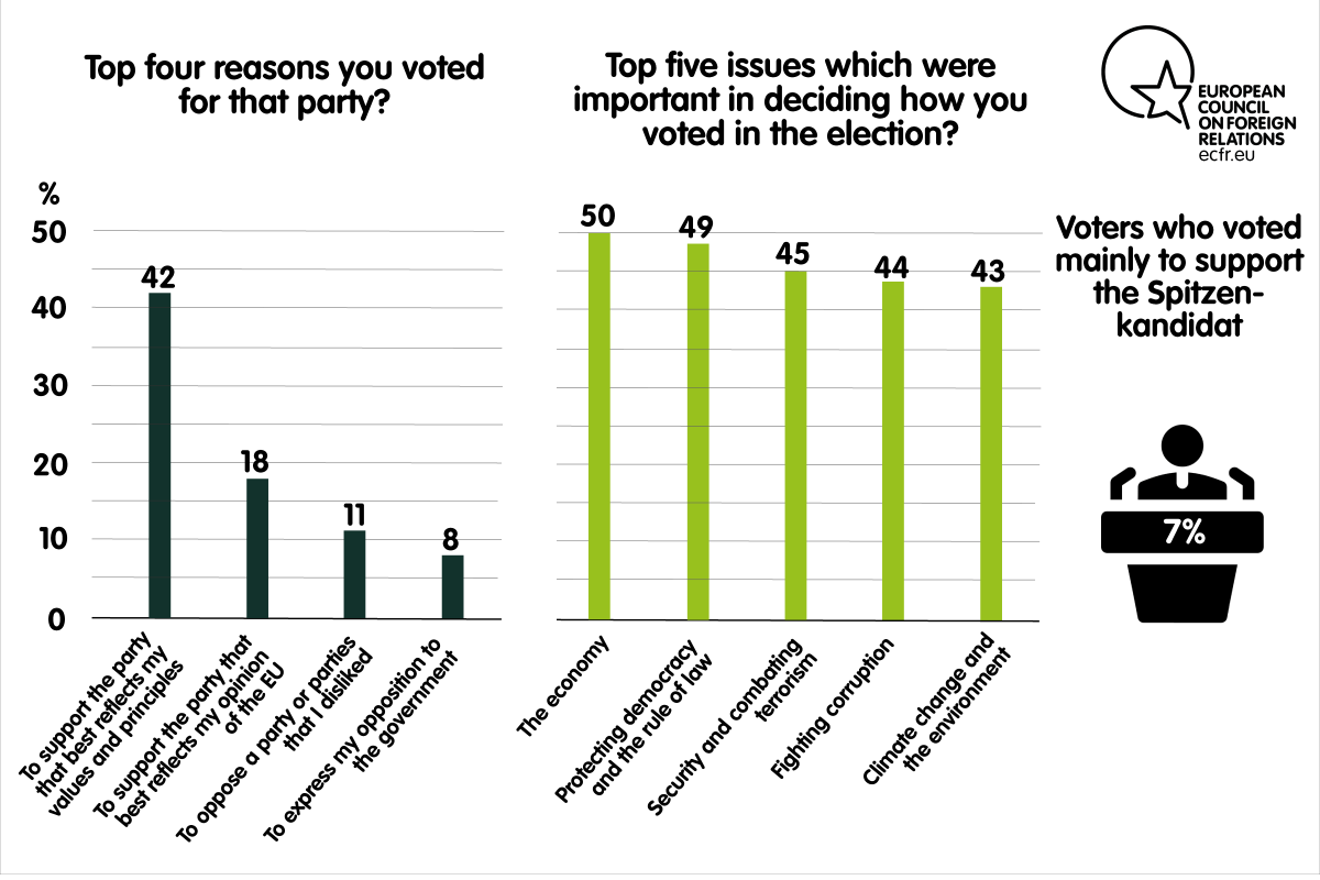 Top four reasons for voting a party and top five issues important in deciding how to vote in the elections in Spain