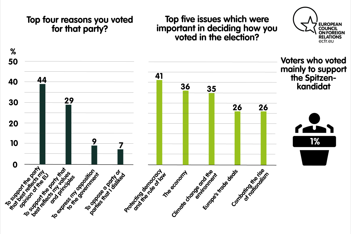 Top four reasons for voting a party and top five issues important in deciding how to vote in the elections in the UK