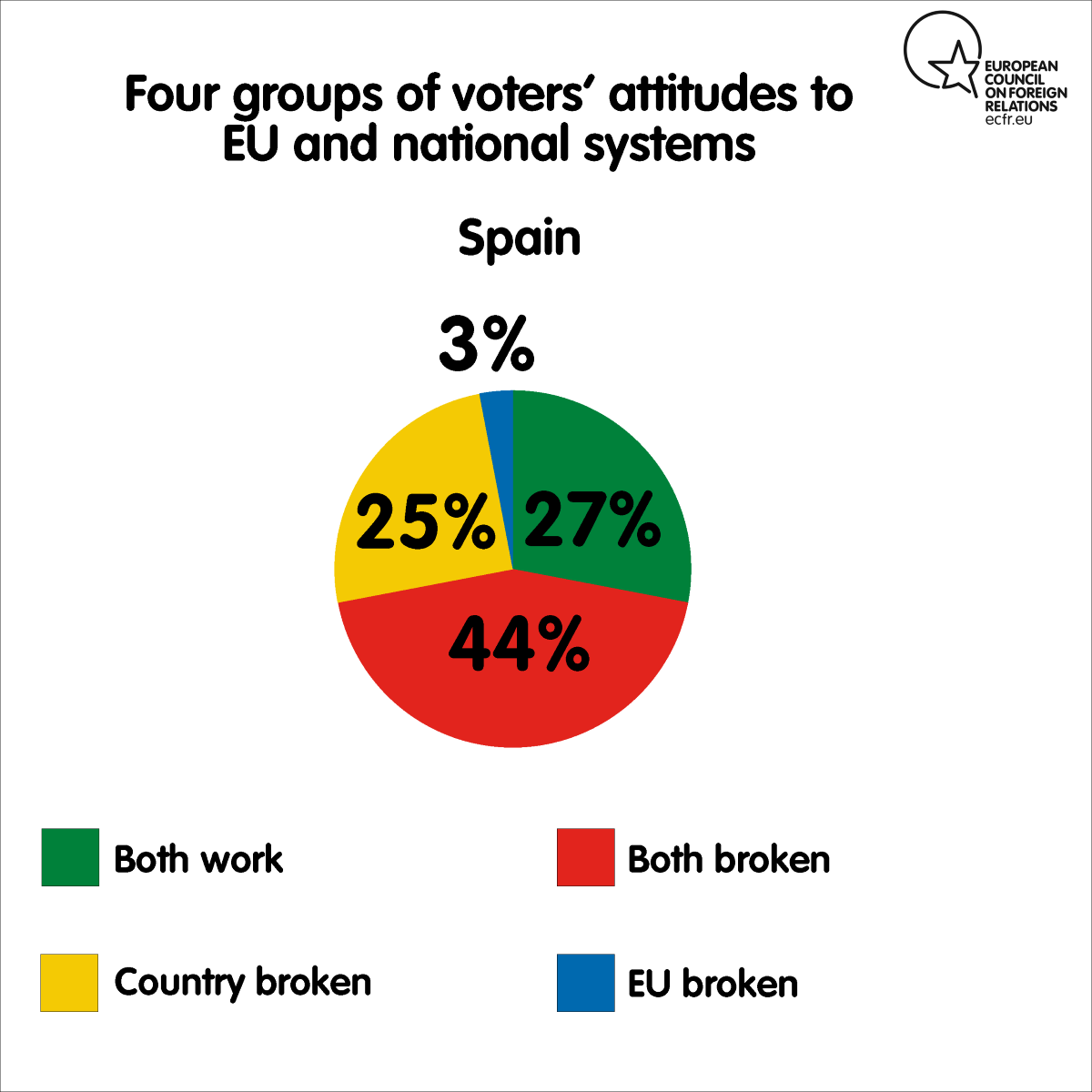 Four groups of voters' attitudes to EU and national systems in Spain