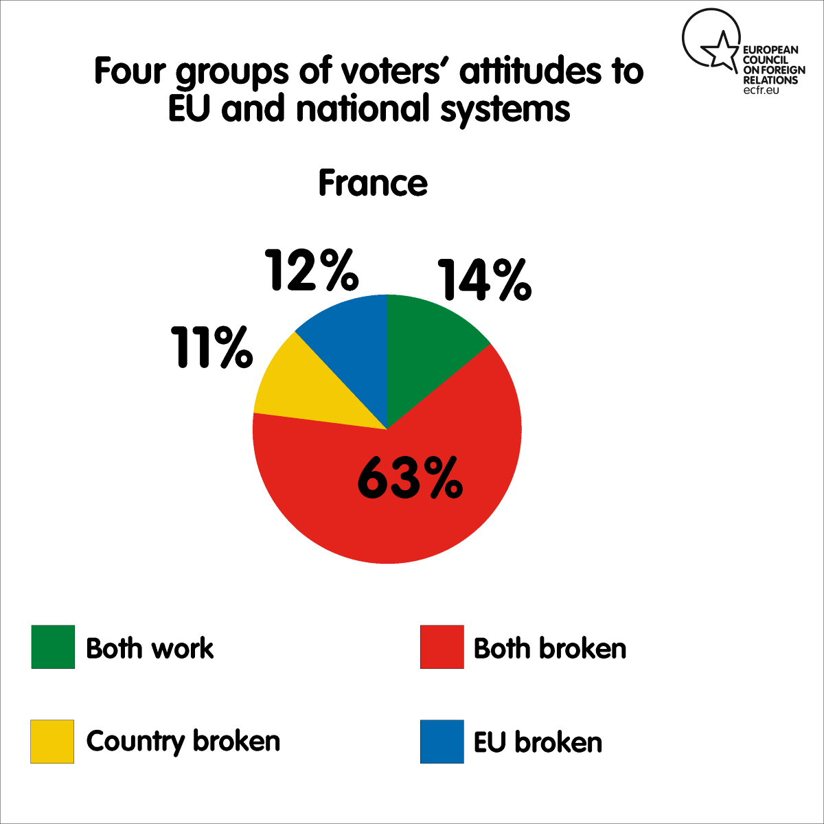 Four groups of voters' attitudes to EU and national systems in France