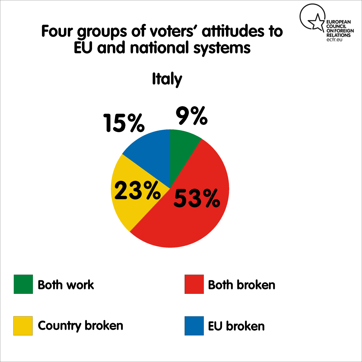 Four groups of voters' attitudes to EU and national systems in Italy