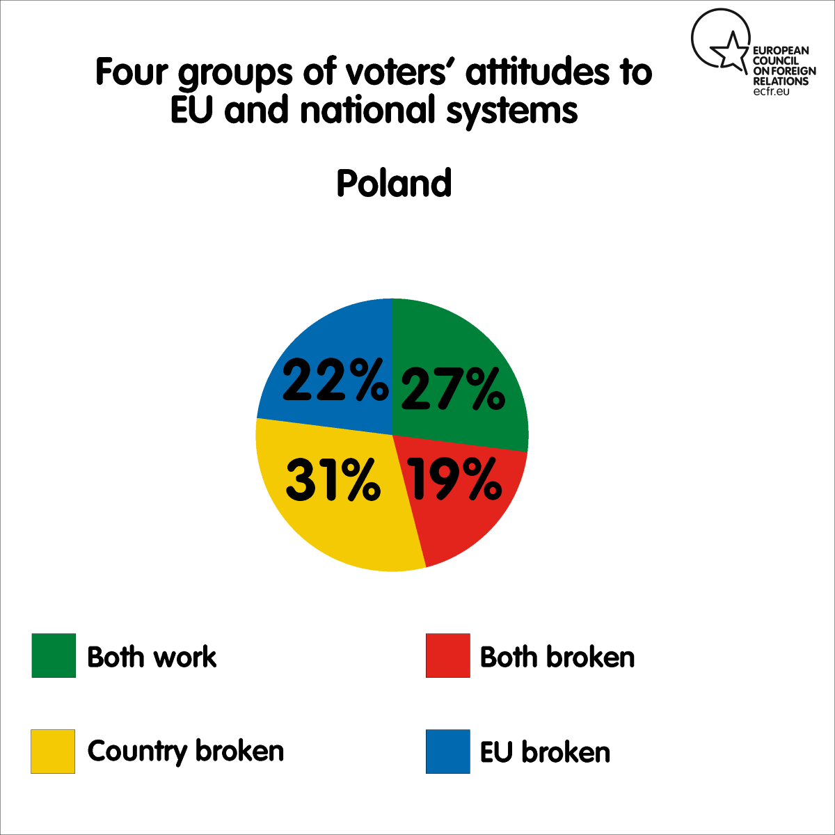 Four groups of voters' attitudes to EU and national systems in Poland