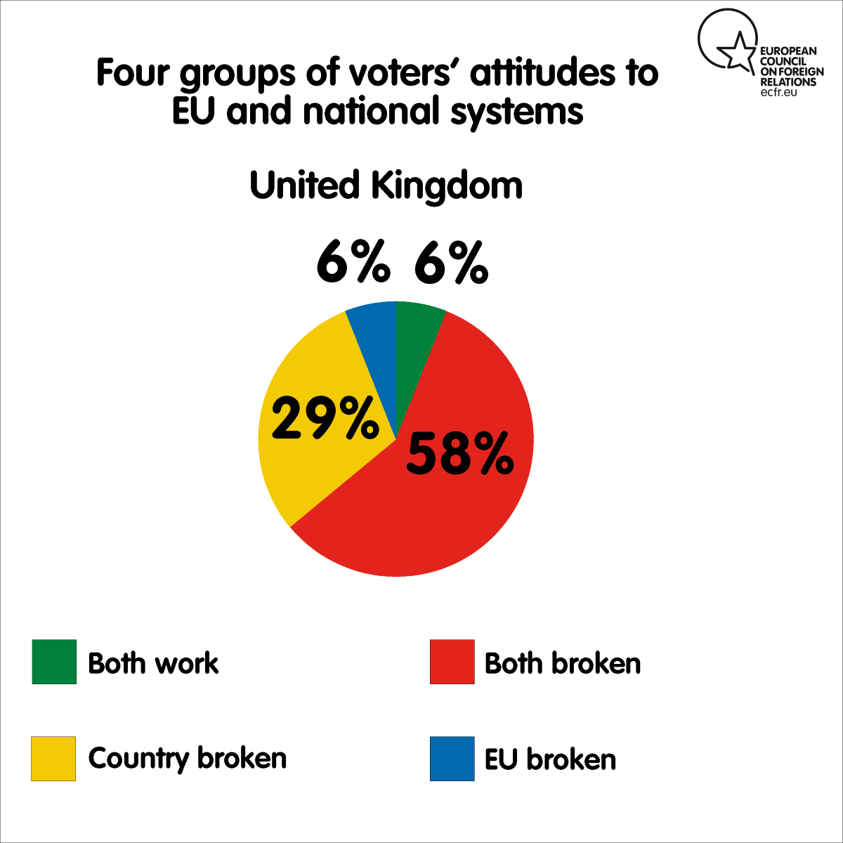Four groups of voters' attitudes to EU and national systems in the UK