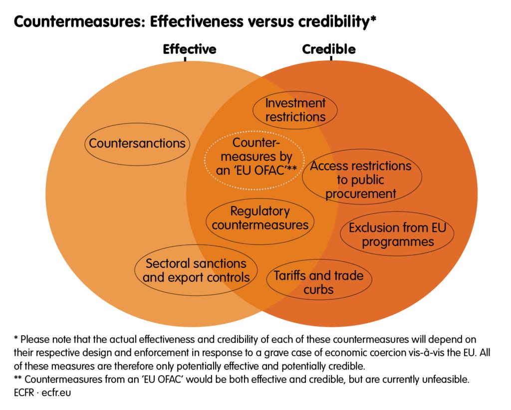Venn diagram of effectiveness vs. credibility in countermeasures