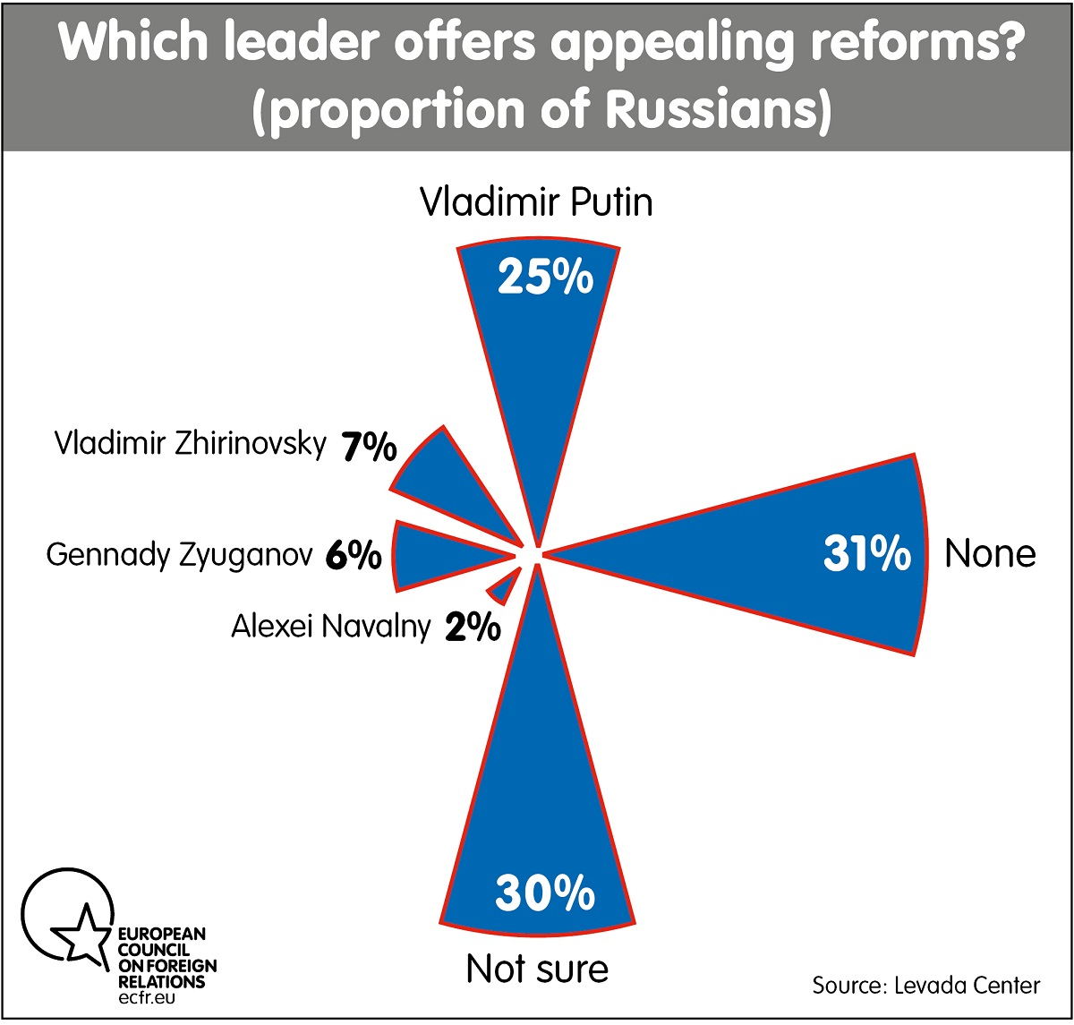 Which leaders offer reforms?