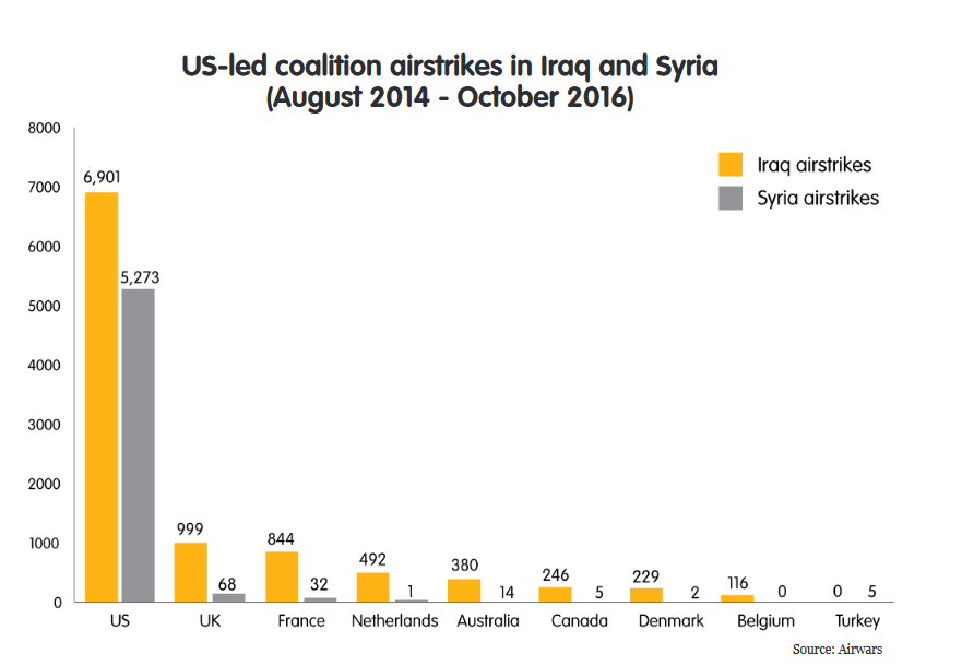 US-led coalition airstrikes in Iraq and Syria  (August 2014 - October 2016)