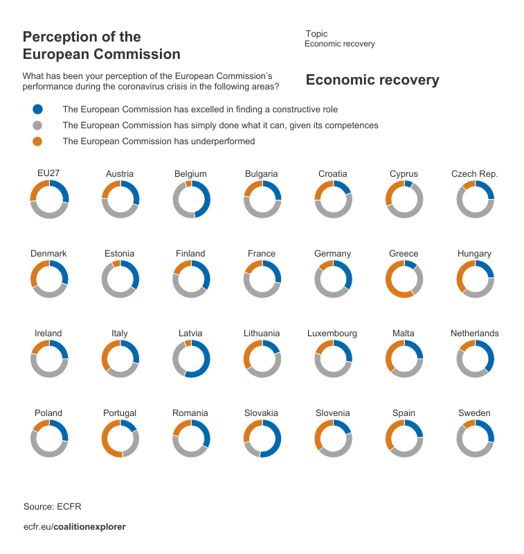Perceptions of the European Commission's performance during the coronavirus crisis on economic recovery by EU member state