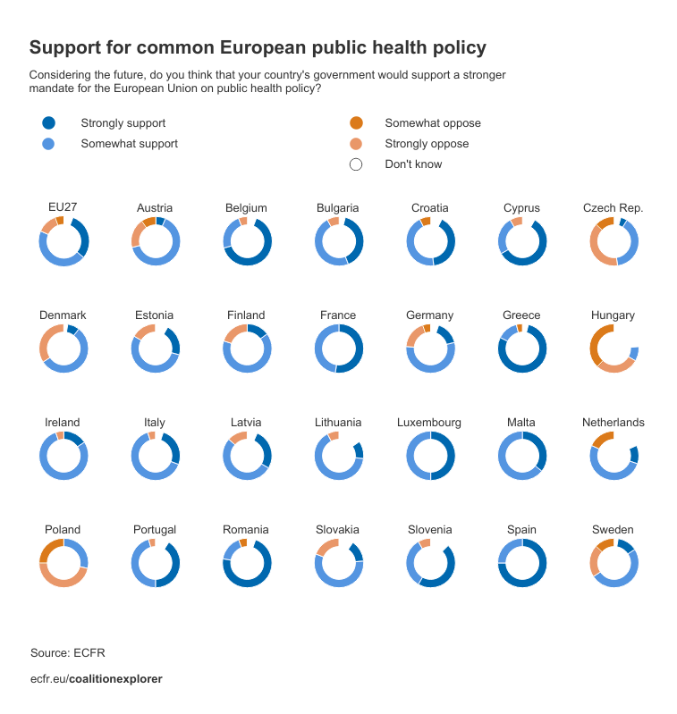 Support for common European public health policy by member state