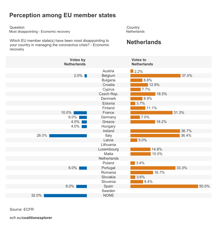 Perceptions on the Netherlands as the most disappointing member state on economic recovery