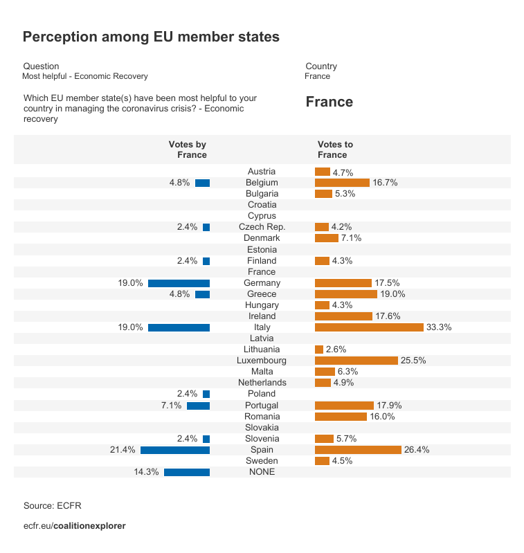 Perceptions on France as the most helpful member state on economic recovery