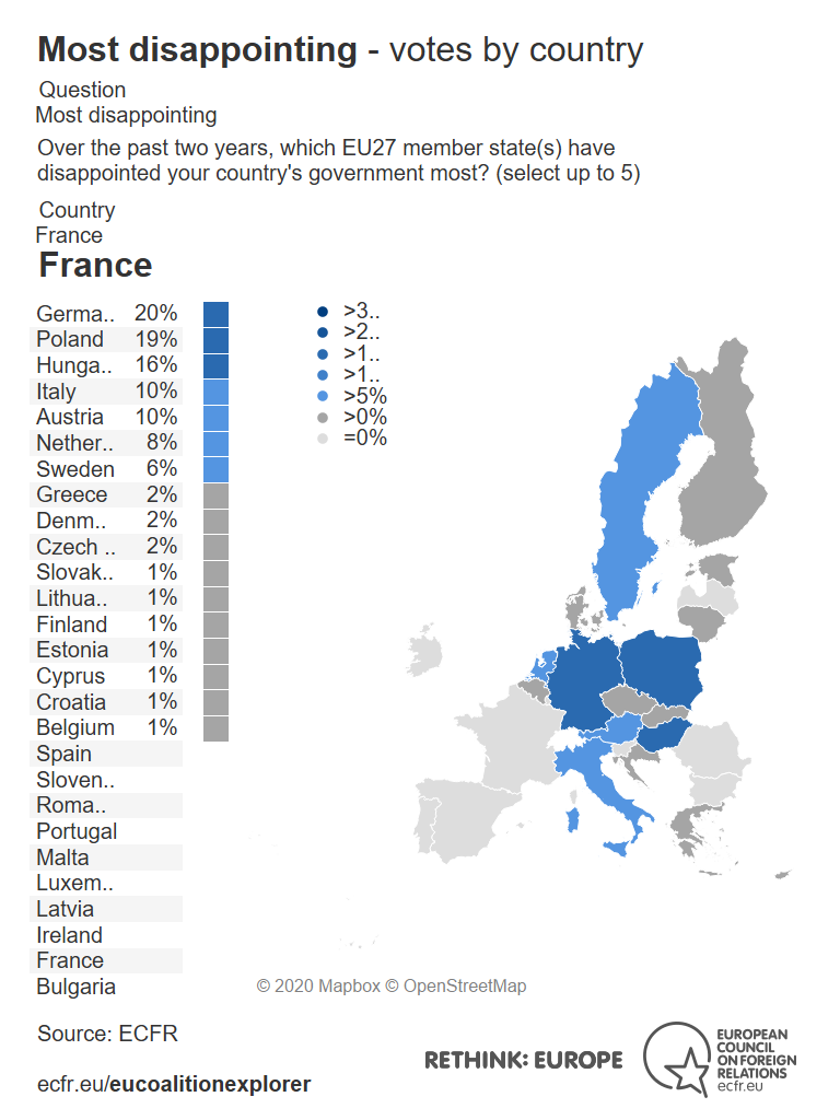 Most disappointing France