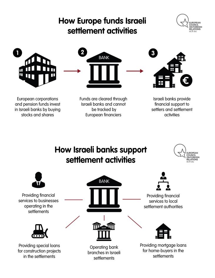 How Europe funds Israeli settlements activities