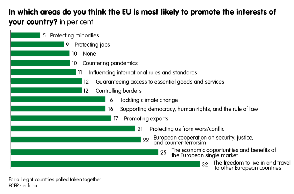 In which areas do you think the EU is most likely to promote the interests of your country?