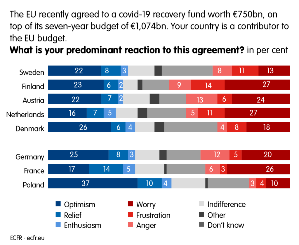 The EU recently agreed to a covid-19 recovery fund worth €750bn on top of its seven-year budget of €1,074bn. Your country is a contributor to the EU budget. What is your dominant reaction to this agreement?