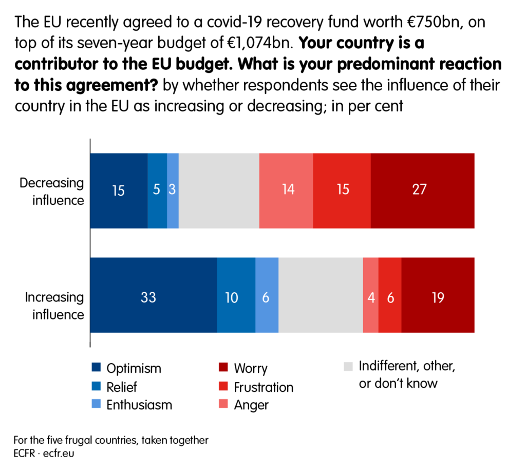 The EU recently agreed to a covid-19 recovery fund worth €750bn on top of its seven-year budget of €1,074bn. Your country is a contributor to the EU budget. What is your dominant reaction to this agreement? By whether respondents see the influence of their country in the EU as increasing