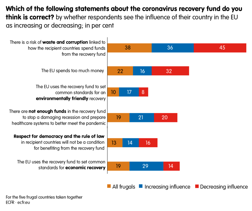 Which of the following statements about the covid-19 recovery fund do you think is correct?