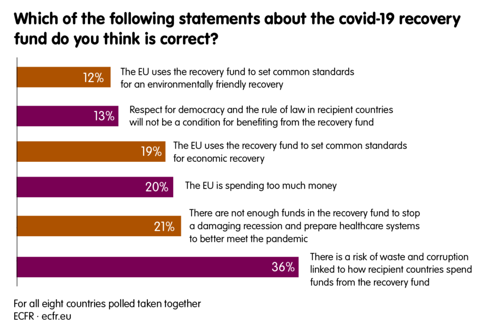 Which of the following statements about the covid-19 reconstruction fund do you think is correct?