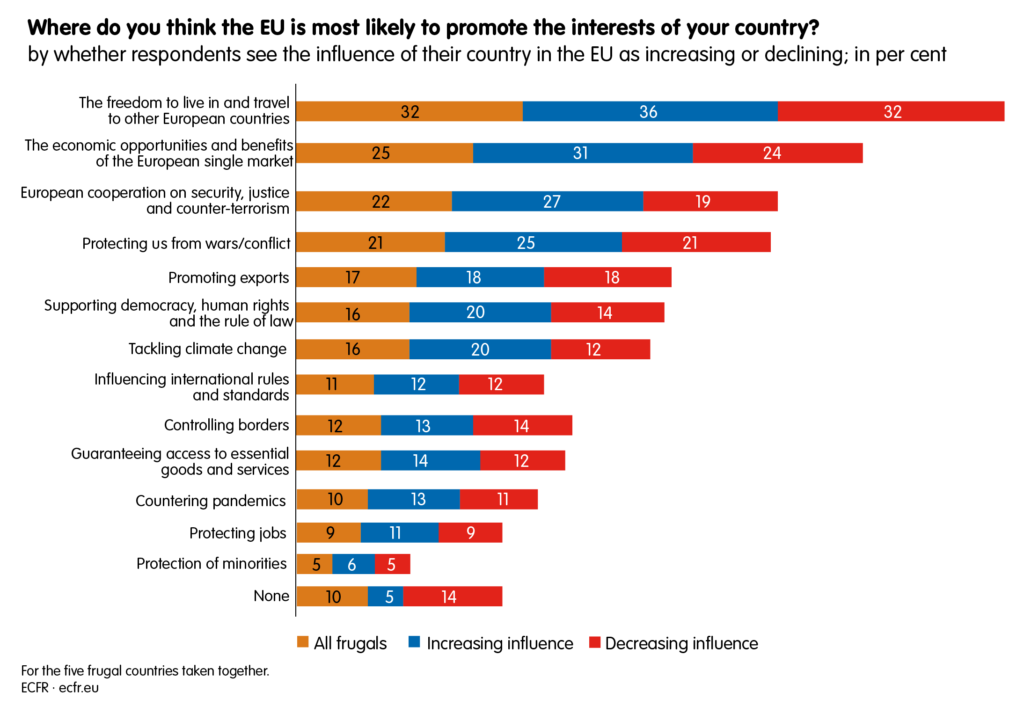 Where do you think the EU is most likely to promote the interests of your country?