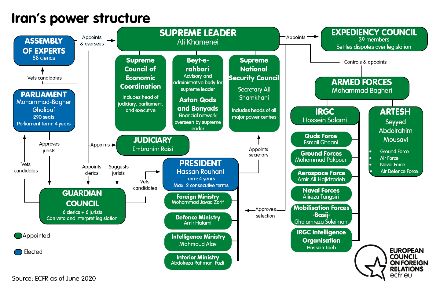 Chart of Iran's power structure