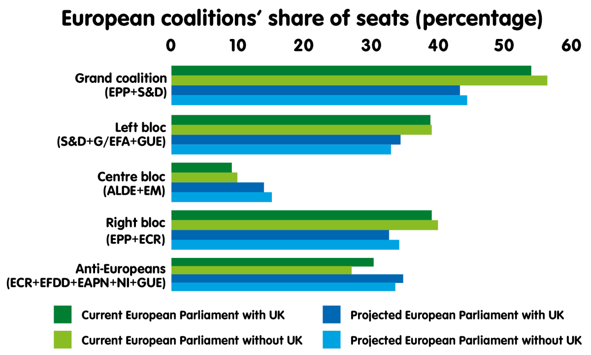 European coalitions' share of seats (percentage)
