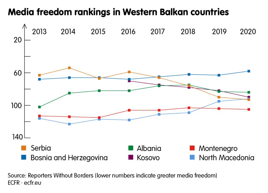 Media freedom rankings in Western Balkan countries