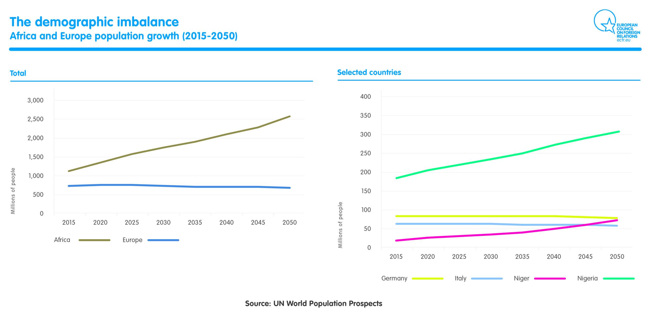 Demographic imbalance